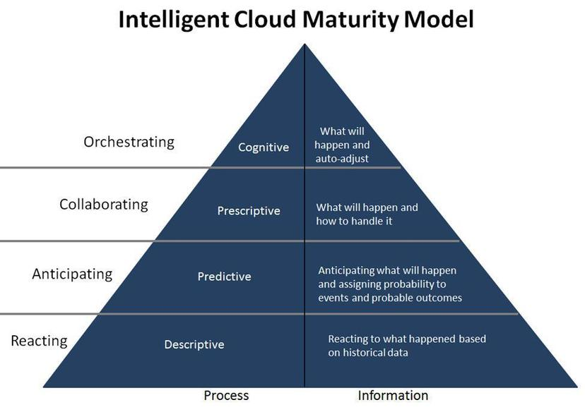 Why the era of the intelligent cloud has arrived
